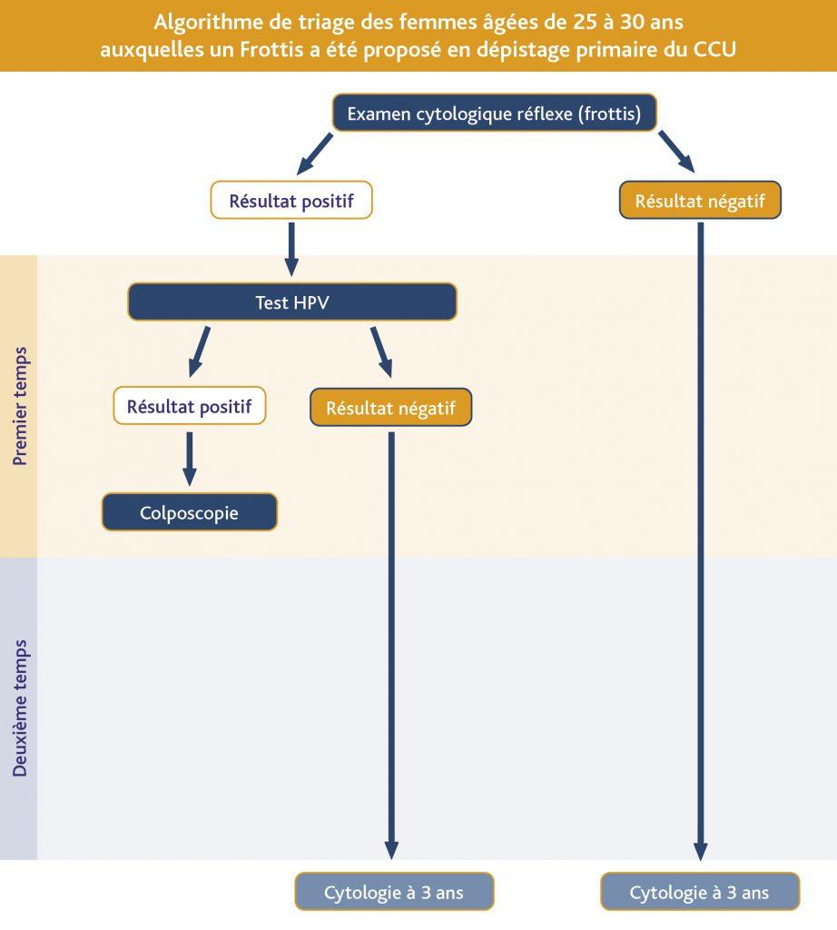 frottis papillomavirus negatif inflamat papilom la distanță